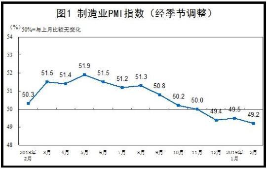 2月中国制造业PMI为49.2%