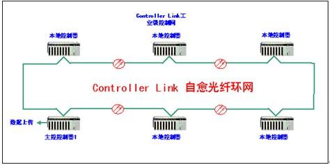 4系统工作过程概述   光强检测仪测得反映光照度的4~20ma形式