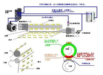 ev100 高速脉冲接线图
