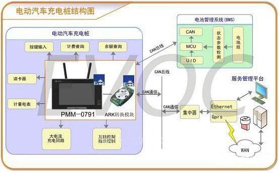 3串口,1网口和2usb口    结论   在该电动汽车充电站终端控制系统中