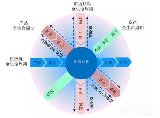 在生产过程中以产品全生命周期管理为主线