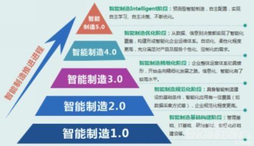 详解数字化工厂顶层设计与规划