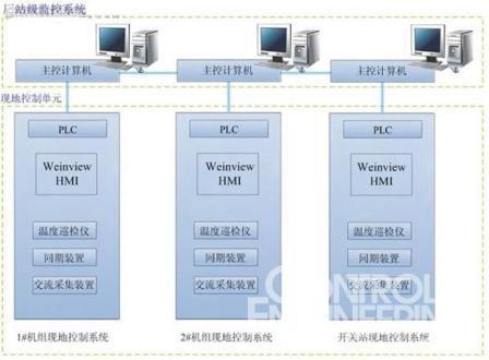 weinview触摸屏在水电站自动化监控系统的应用