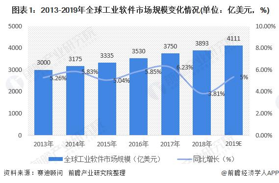 2020年中国工业软件市场规模与发展前景 中国工业软件存在5倍的增长空间