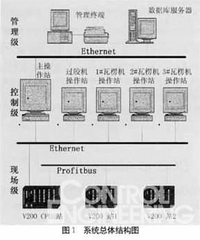 纸板厂标准车间设计图