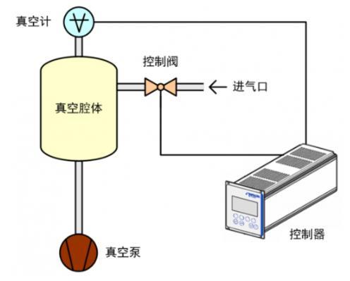 真空系统中上下游模式同时使用的双向控制新技术