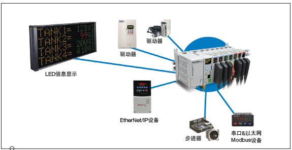 工業控制器選型的3個要點