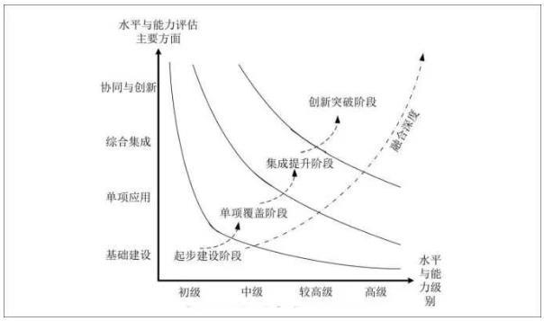 高新民:推进工业互联网的难点及发展思路建议