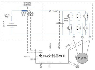 矢量变频器在电动汽车电驱动系统的应用
