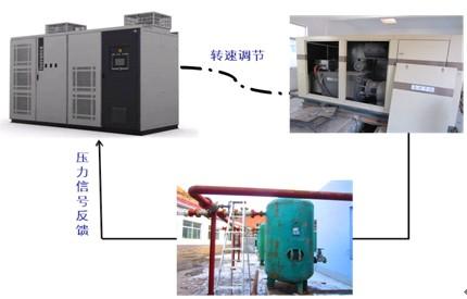 利用汇川hd90高压变频器实现空压机的节能改造