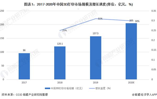 2021年中國3D打印產業市場規模與發展前景分析 廣泛運用于工業領域
