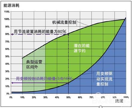 提升电动机效率,下一步需要做什么?