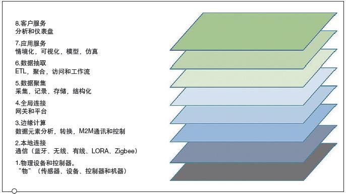 選擇最適合的工業物聯網平臺