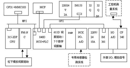 西门子专用开发软件oem在数控系统的应用