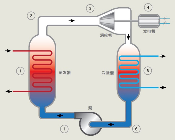 Access Energy推动 Thermapower™ 余热回收系统  进入中国市场