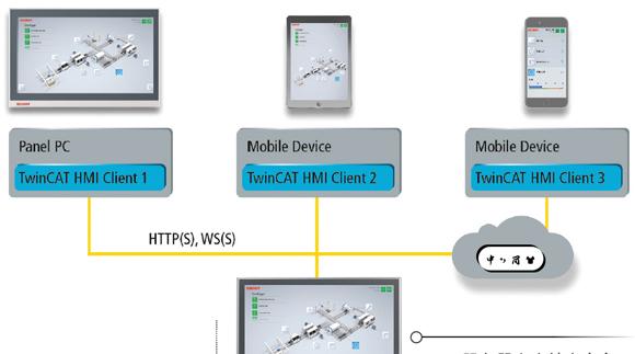 HMI最新設計趨勢:響應式、基于網頁的多點觸控