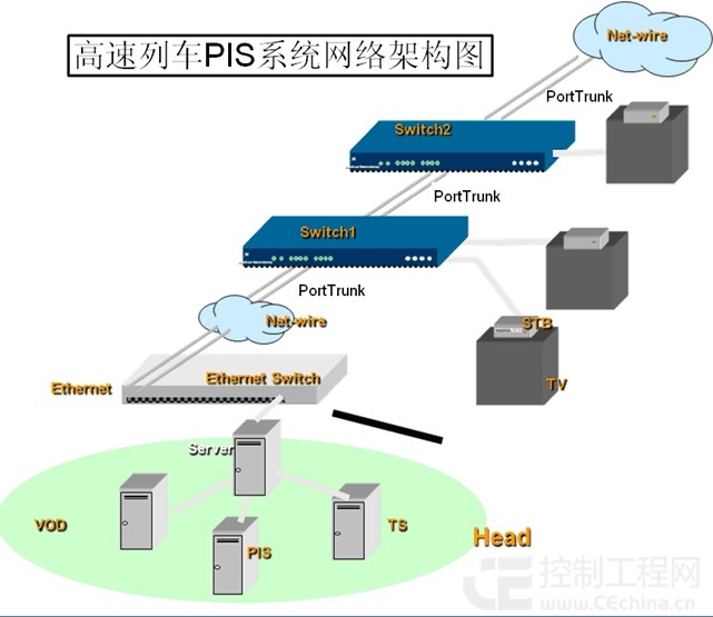 多样化的网络管理方式等完全满足了高速列车pis系统的需求.
