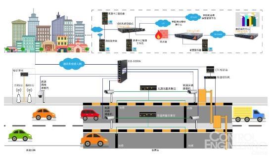 etc标识点系统由rsu,高清网络摄像机,工业控制机,车道控制器,显示
