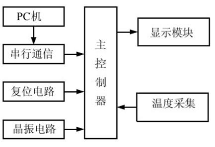 系统整体硬件电路包括温度采集电路,主控制器电路,电平转换