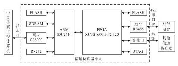 信道仿真器硬件结构示意图
