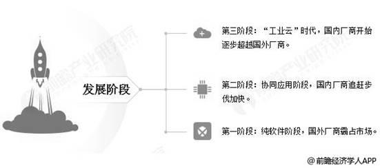 2019年中國工業軟件行業市場規模將近3000億