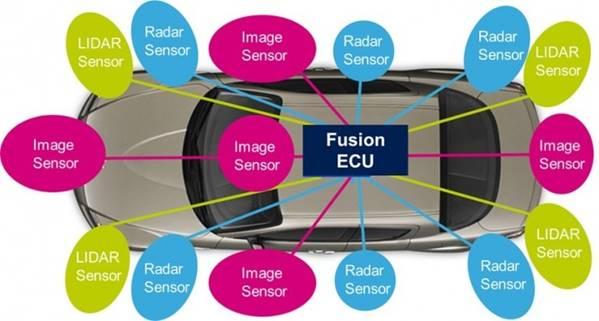 自动驾驶到底需要哪些类型传感器?