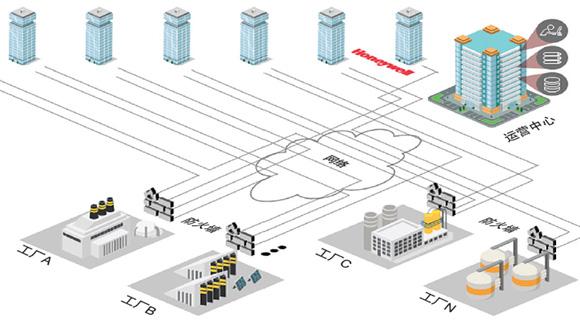 工业安全新趋势——基于云的SCADA系统的网络安全