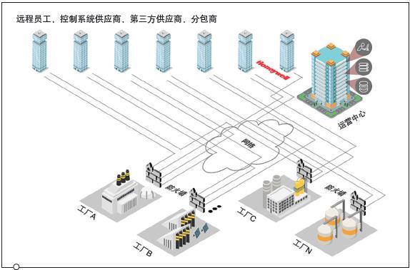 基于云的SCADA系统的网络安全
