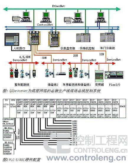 升降机控制系统,仪表盘安装系统等的 plc处理器进行实时的控制信息