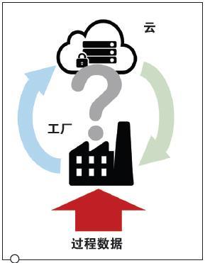 如何充分利用工业云服务?