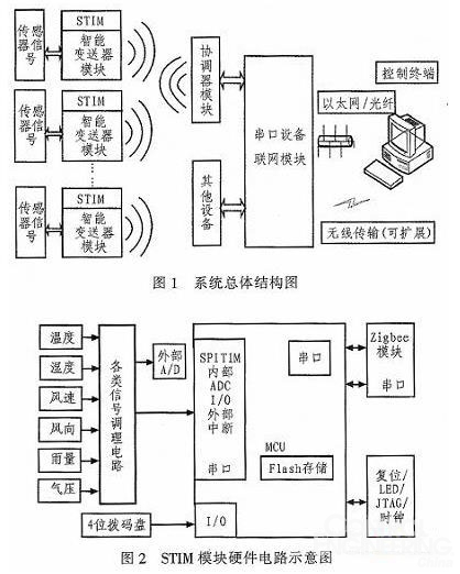 stim模块的硬件电路设计
