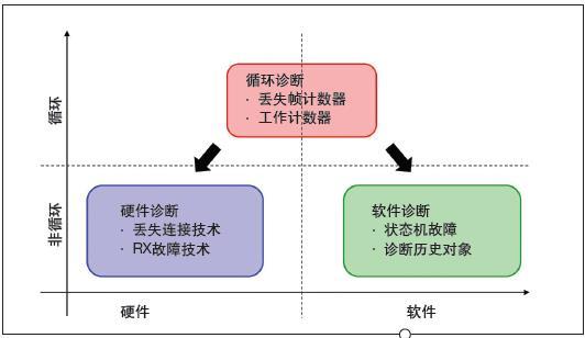软件解锁EtherCAT以太网协议诊断