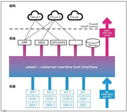 CNC数字化标准的最新进展