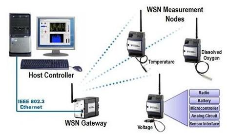 什么是无线传感器网络(wsn)?