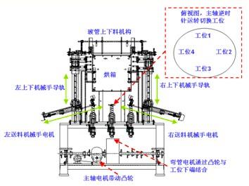汇川伺服系统在多工位节能灯自动成型机的应用