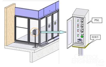 如果工作中的一路现场总线发生故障,则另一路备用的现场总线自动进入