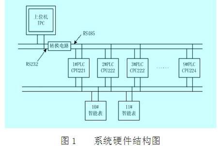 本文通过串行通信技术实现单片机与s7-20o系列 plc之间的自由口通信