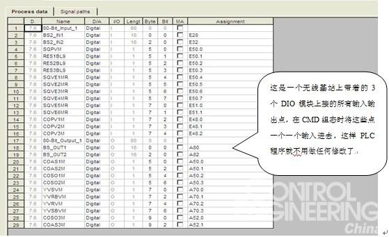 图3 在CMD组态时一一定义模块上的过程数据字   (2)无线模块和无线基站的对地址方法:首先确认一个无线基站需要带几个无线模块,是什么类型的,然后将无线基站上的Process data width settings(过程数据字长度)拨至几(具体算法是:无线基站本身占2个字,DIO模块每个占1个字,AIO模块每个占3个字,比如一个无线基站带了3个DIO模块则过程数据字长度为2+1+1+1=5;一个无线基站带了3个AIO模块则过程数据字长度为2+3+3+3=11),然后再将Device number