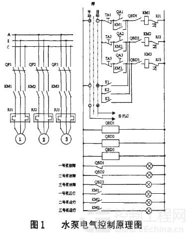水塔水位自动控制系统plc梯形图