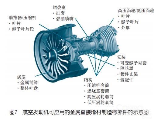 解析增材制造技术在航天航空领域的优势和应用前景
