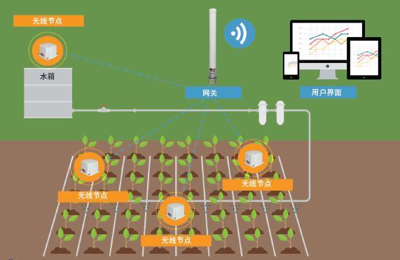 灌溉系统的无线远程监测