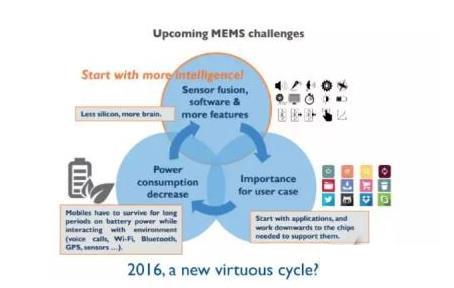 2014年《国家集成电路产业发展推进纲要》明确提出要大力发展微机电