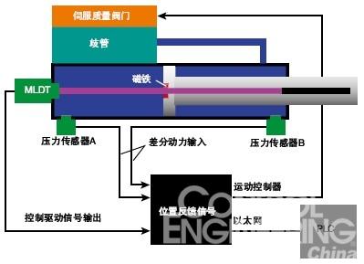 运动控制器连接plc和液压机,取代plc执行高性能的运动控制.