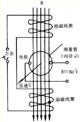 电磁流量计在水煤浆测量中的应用和实践