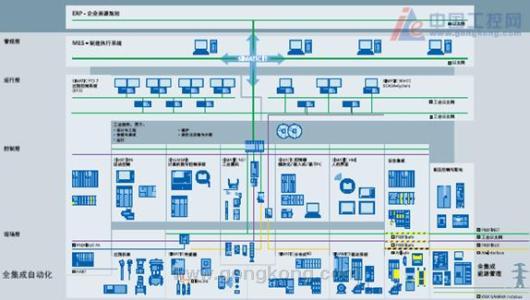 大转型背景下的自动化系统集成商