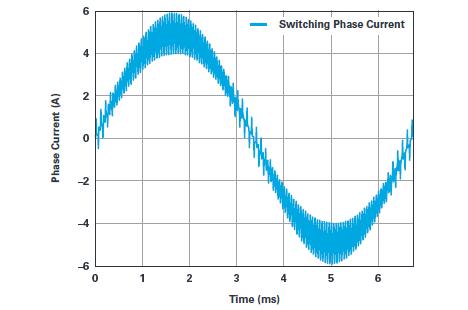 用于電機控制的優化∑-∆調制電流測量