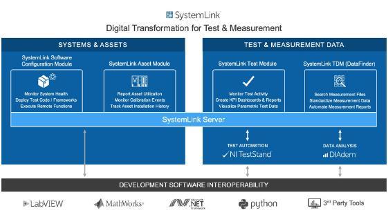 系統集成商如何開發數據采集應用程序?