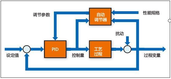 优化PID 回路以实现最优性能