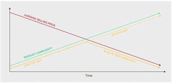 如何克服复杂待测件在生产测试中的挑战