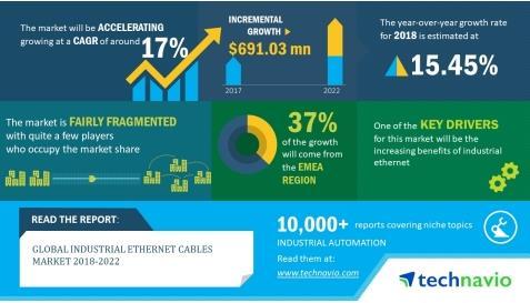 2018-2022全球工业以太网电缆年复合增率约17%